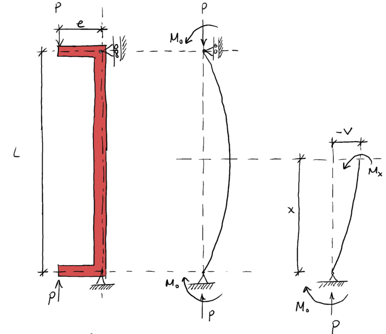 Column Buckling with eccentric compression force
