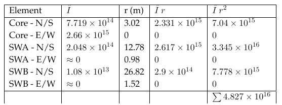 Structural Analysis and Stability - Table of forces