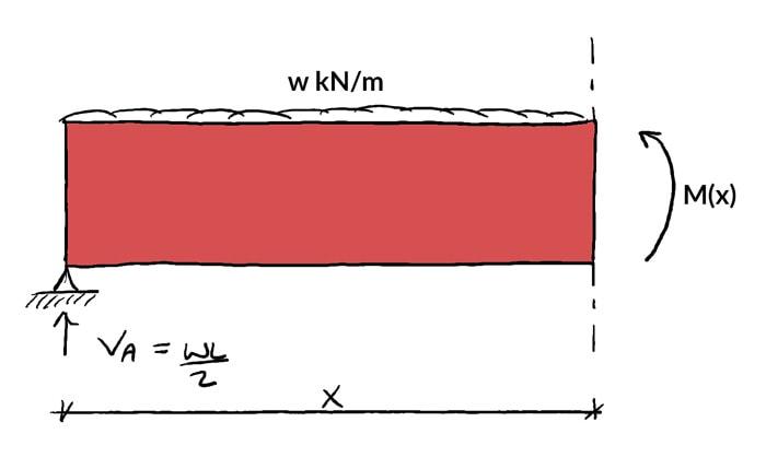 Shear-and-moment-diagrams-BMD | DegreeTutors.com