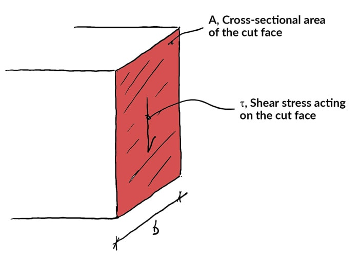 Shear-and-moment-diagrams-force-shear-stress | DegreeTutors.com